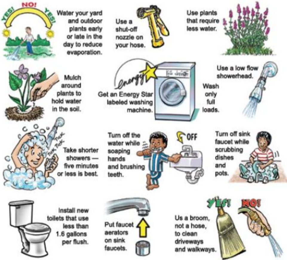 Water conservation methods i made this pick because here for Fastest way to save for a house
