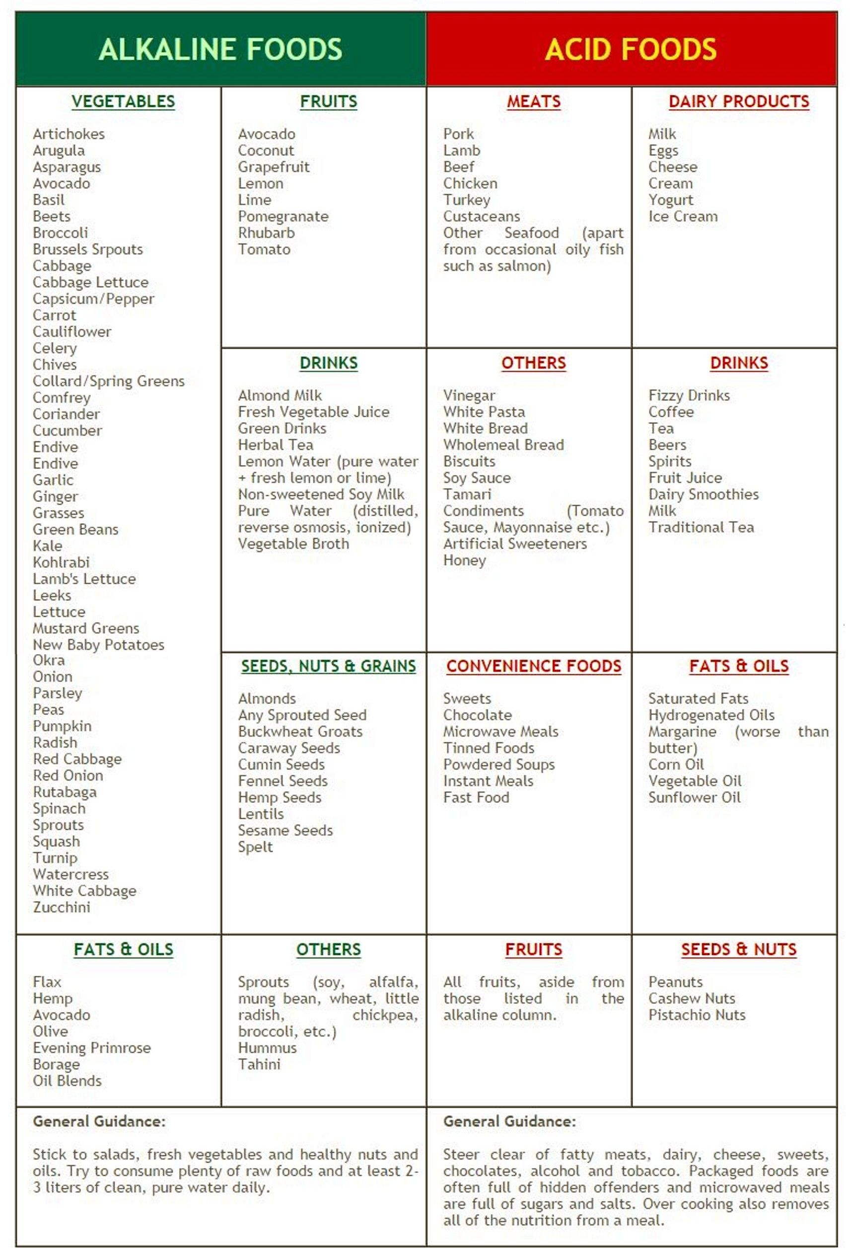 From The Ph Miracle Diet Page Alkaline Diet Recipes Alkaline Diet Alkaline Diet Plan