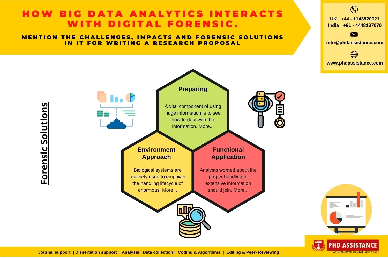 How Big Data Analytic Interact With Digital Forensic Phdassistance Com In 2020 Computer Dissertation Topics Topic