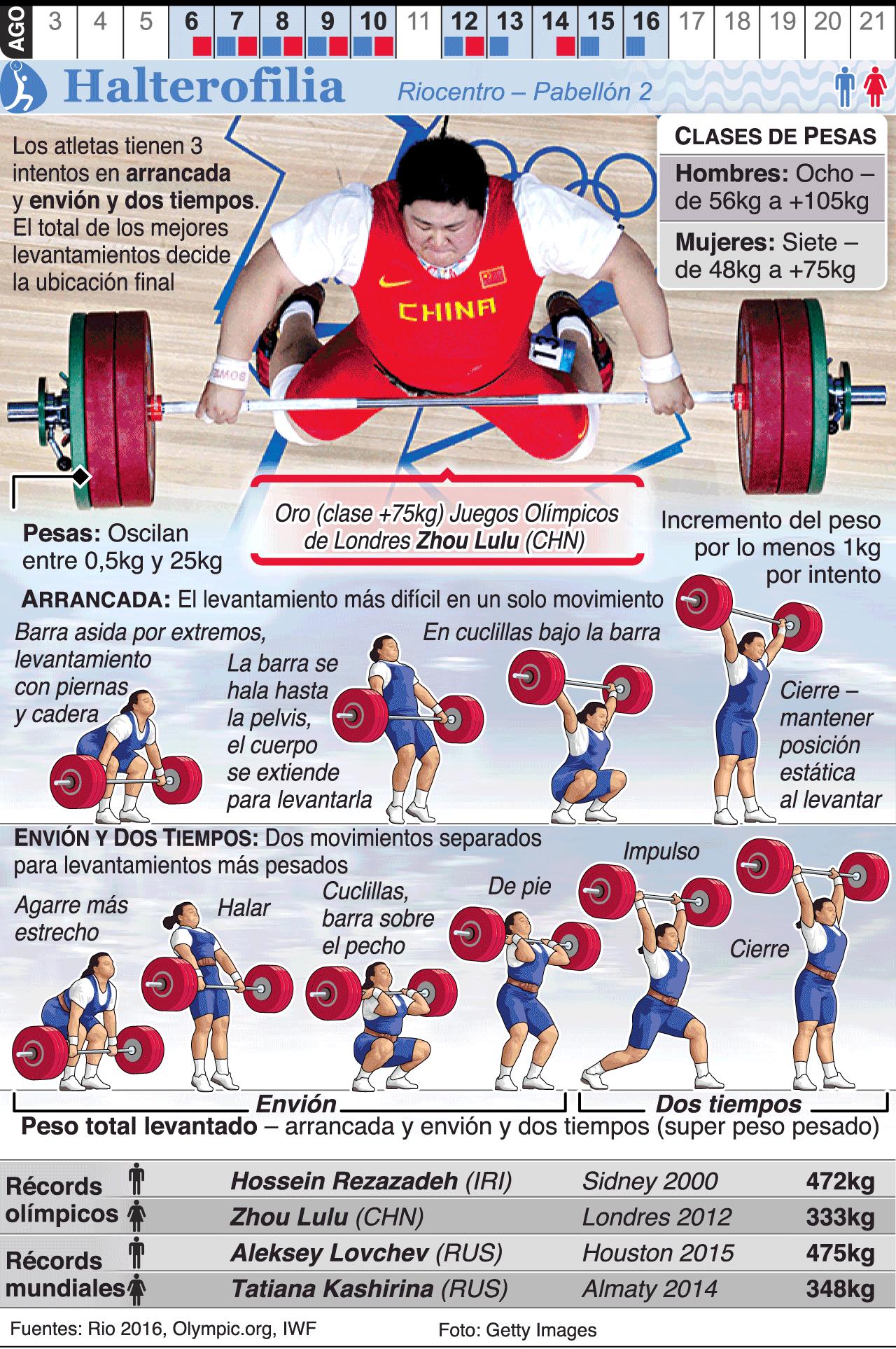 Infografía: Halterofilia en los Juegos de Río 2016 … | Craig\'s ...
