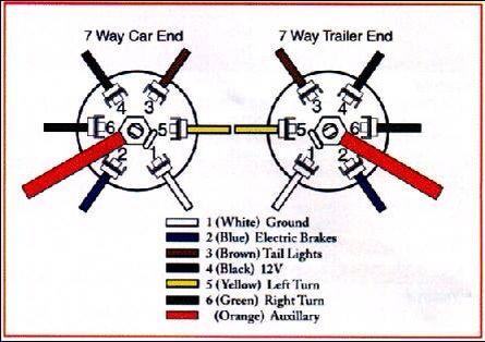 [SCHEMATICS_4CA]  Pin by suzanne bible on My horse trailer | Trailer wiring diagram, Diesel  trucks, Trailer light wiring | Horse Trailer Wiring Schematics |  | Pinterest