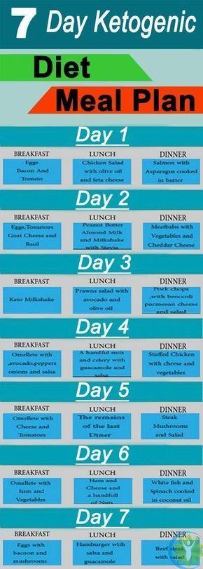 Keto-Diät-Diagramme und Ernährungspläne, die das Abnehmen erleichtern   – Keto friendly recipes