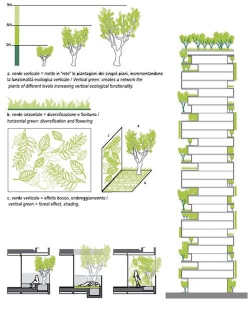 Pin by Gokul Reddy on mixed use development   Environmental