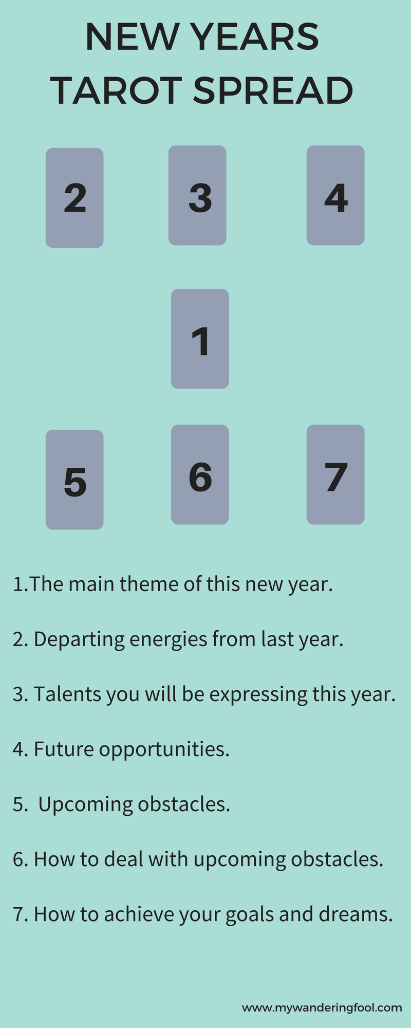 New Years Tarot Spread Use this spread to plan and see