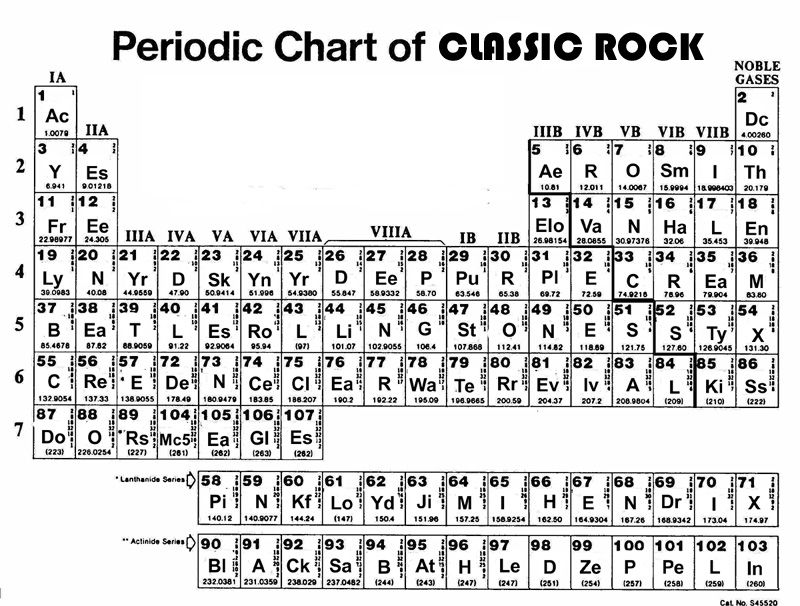 Periodic Table of Classic Rock by ~VanDiemen on deviantART - copy best periodic table app iphone