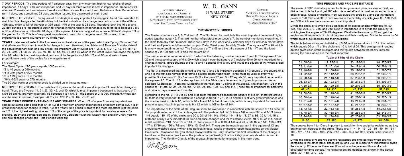 W D  Gann from the Commodity Course | Cotton 211 Stock