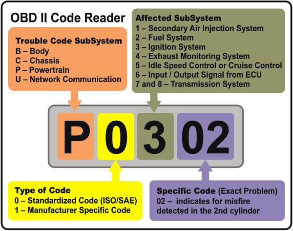 Obd Codes The Check Engine Light Is Only The Messenger On Board Diagnostics Obd Engine Control Unit