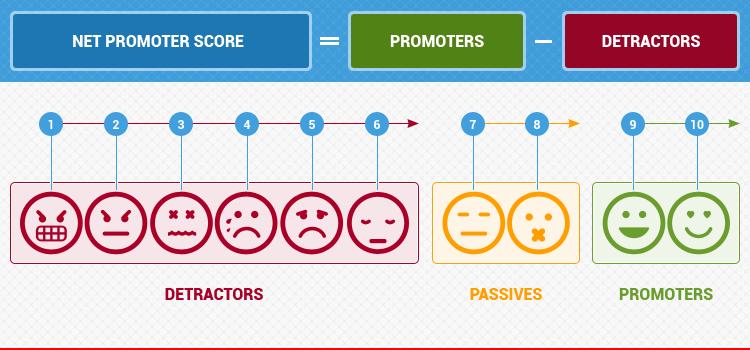 Net Promoter Score Nps The Vital E Commerce Kpi Digital Strategy Promotion Online Marketing