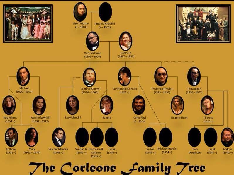 The Godfather Sammlung Paten Zitate Vito Corleone Zitate Corleone Familie Marlon