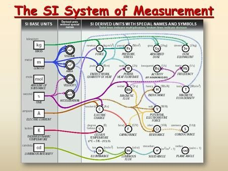 The Si System Of Measurement The Nature Of Measurement Part 1 Number Part 2 Scale Unit Examples 20 Gr Metric System Conversion Si Systems Metric System