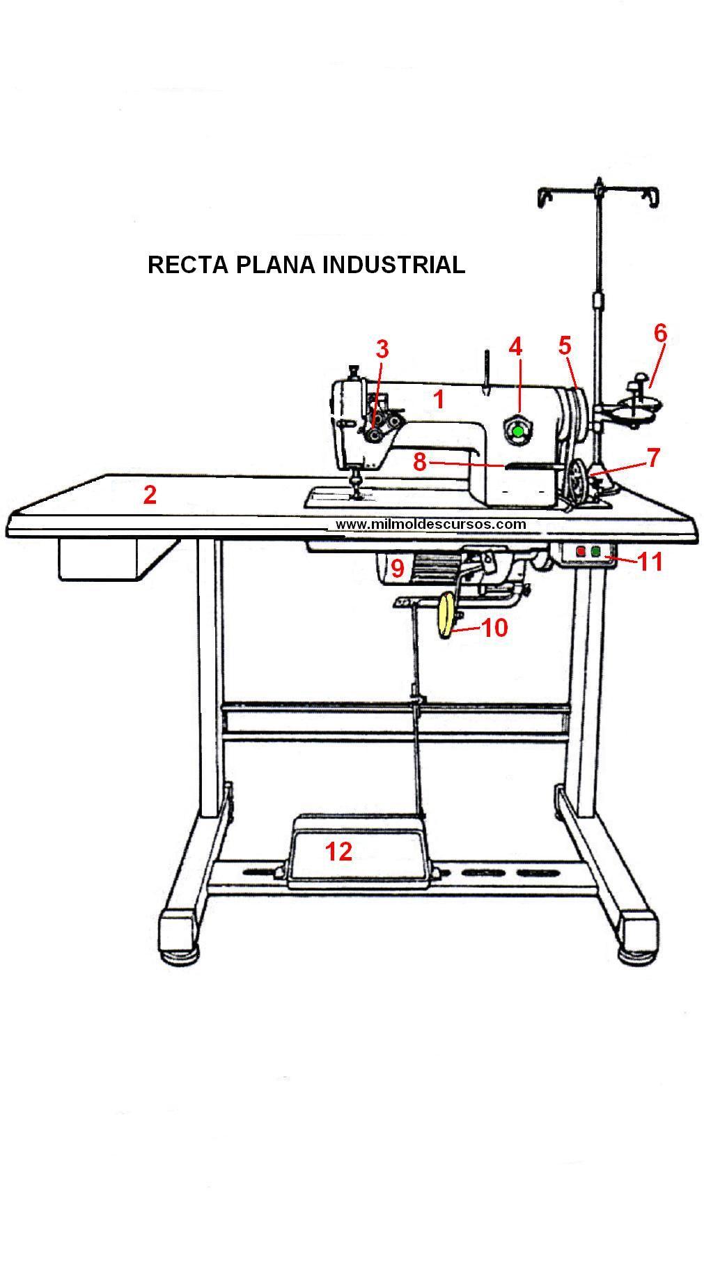 Máquinas de coser, hay muchas, pero no debemos