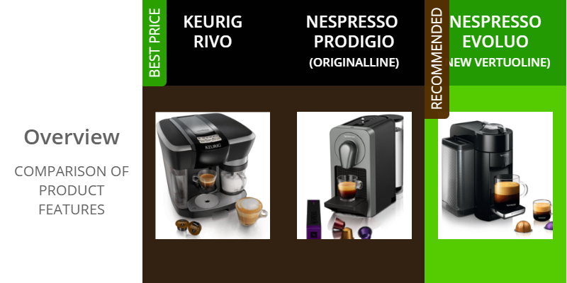 With So Many Single Serve Espresso Machines On The Market And