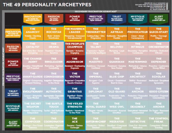 The Fascination Advantage Assessment Personality Archetypes Novel Writing Leadership Management Ik hecht geen betekenis aan een dure auto. pinterest