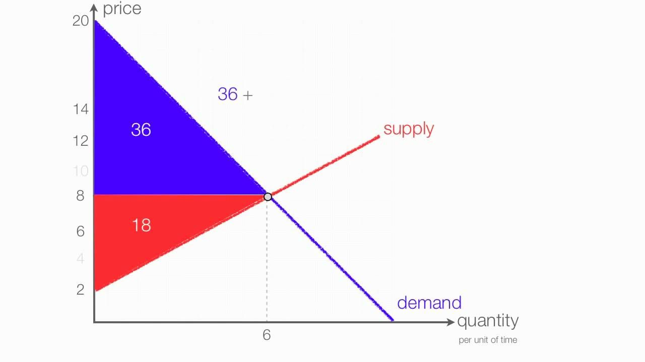 Animation On How To Calculate Consumer Surplus Producer Surplus With A In 2020 Consumers Teaching Animation