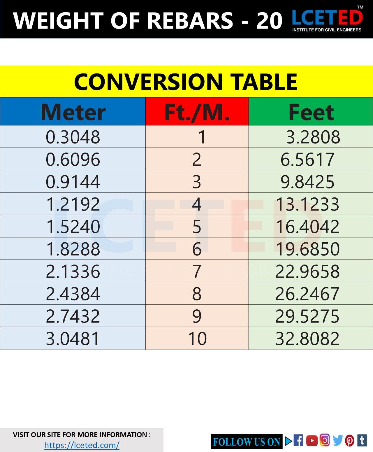 M feet to Convert 100