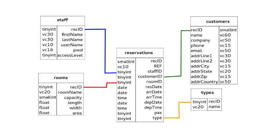 How To Build A Simple Reservation System  Php Mysql  Web