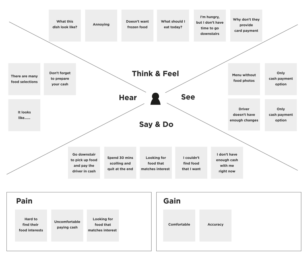 Redesigning A Food Delivery App For Grabfood A Ux Case Study Empathy Maps Food Delivery App Restaurant App