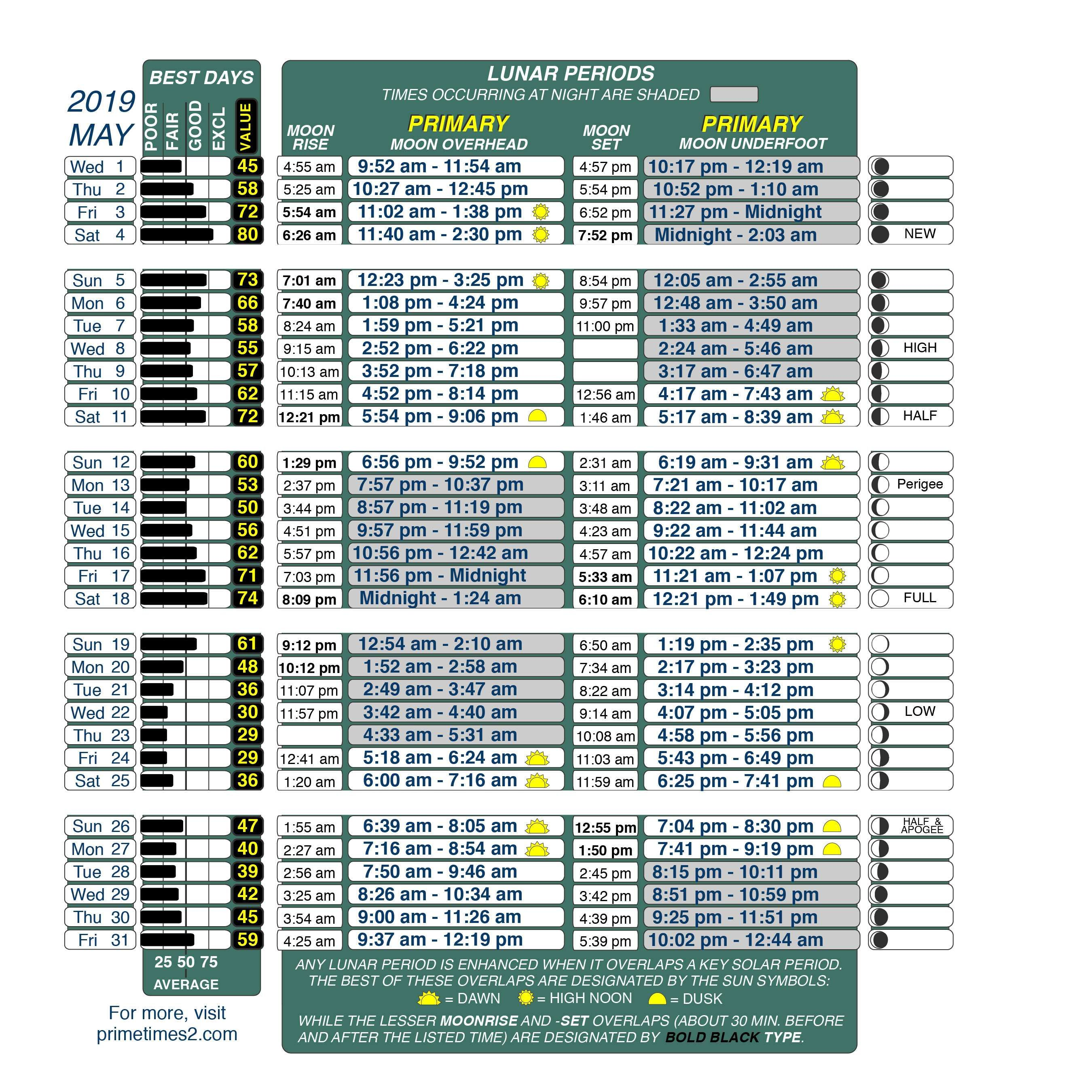 Get best fishing times with lunar fishing calendars (With ...