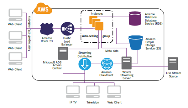 Cloud based reference architecture, cloud based digital asset management  solution, AWS b… | Digital asset management, Aws architecture diagram,  Diagram architecture