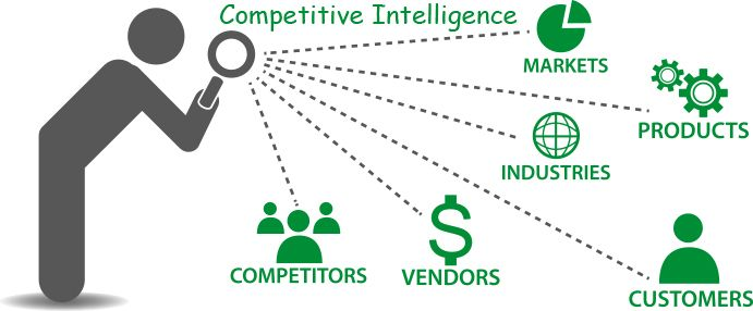 Competitiveintelligence This Process Involves Stages From Data To Information To Intelligence By Sel Competitive Intelligence Marketing Strategy Marketing