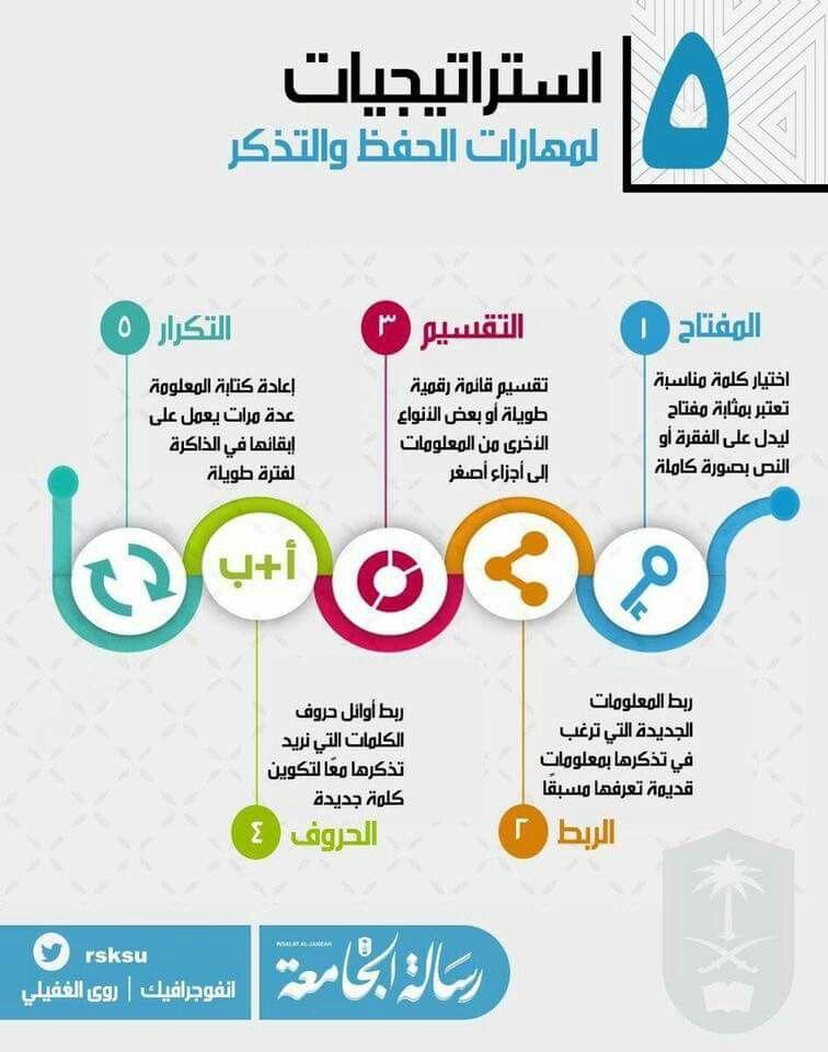 مهارات الحفظ والتذكر Study Skills Learning Websites Life Skills Activities