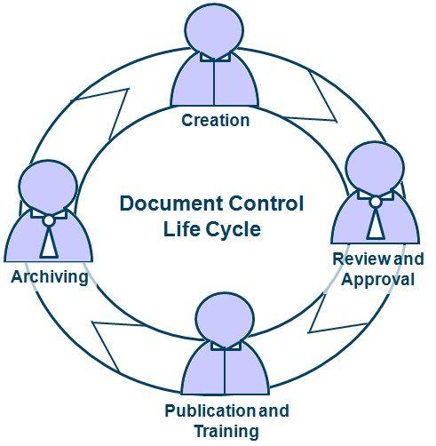 documentation control - بحث Google Look! Guck! Pinterest - document controller