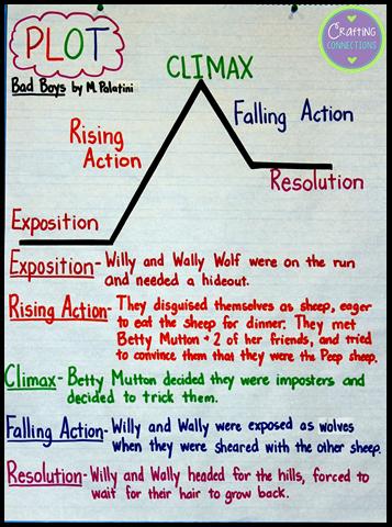 teaching plot with a picture book | ELA | Pinterest | Teaching plot