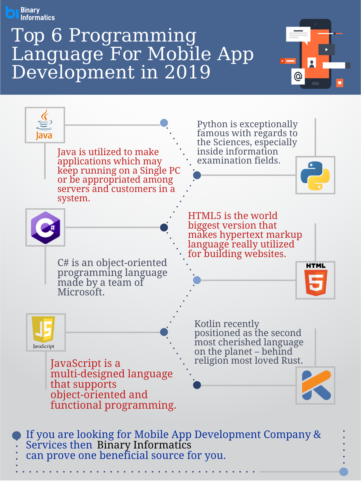 Top 7 Programming language for Mobile App Development in