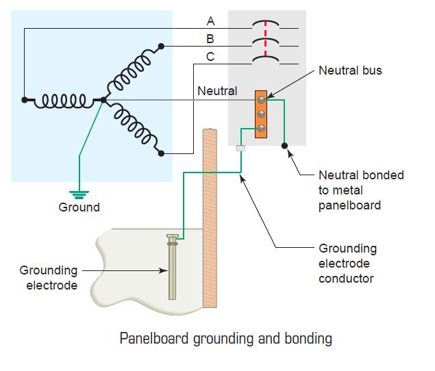 Panel Board Grounding Bonding Electrical Engineering Pics In 2020 Electrical Engineering Electronics Basics Electronic Engineering