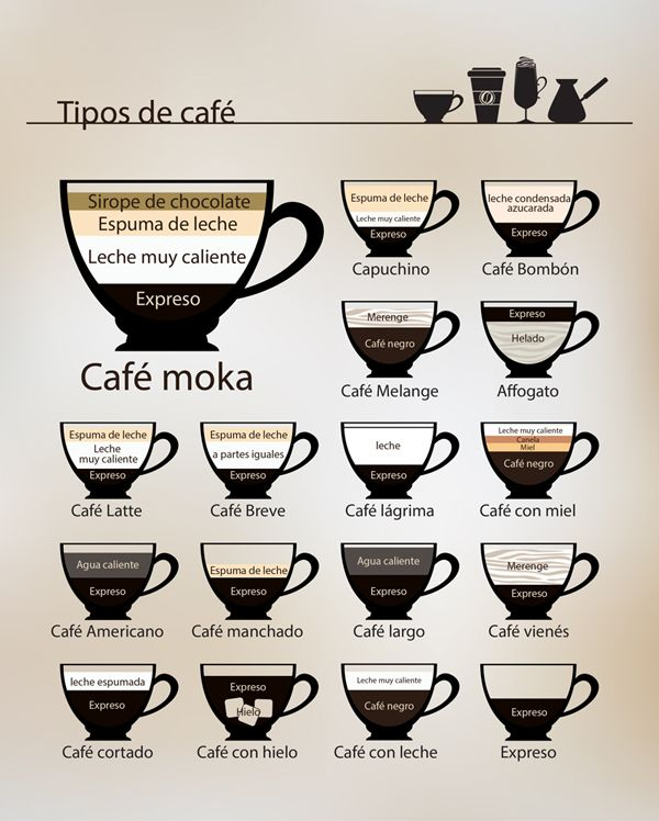 Tipos De Cafe Cafe Pinterest Cafes Coffee And Bar