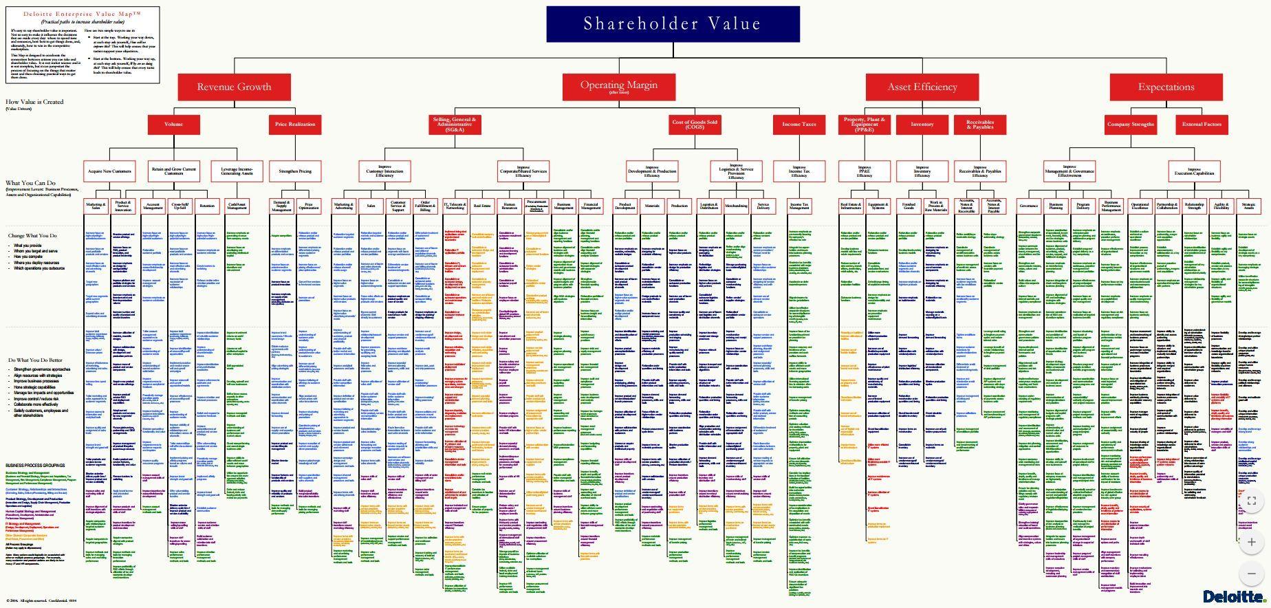 Entreprise Value Map From Deloitte
