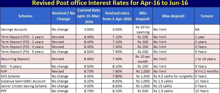 Post Office Recurring Deposit Interest Rates 2016 Interest Rates Interesting Things Rate