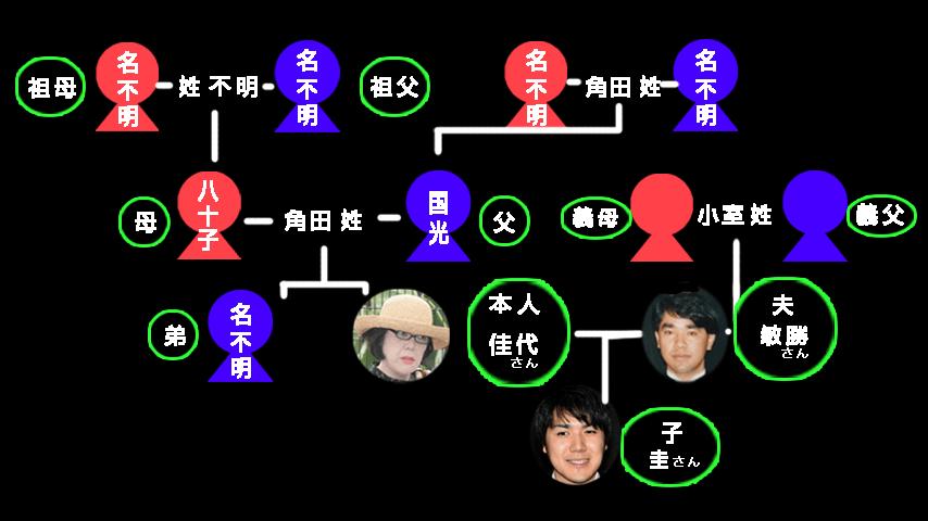 小室圭の系図