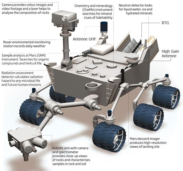 mars rover labeled - Google Search | The Final Frontier ...