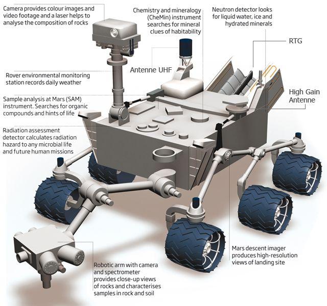 Illustration Of Mars Curiosity Rover Mars Rover Curiosity Rover Nasa Rover