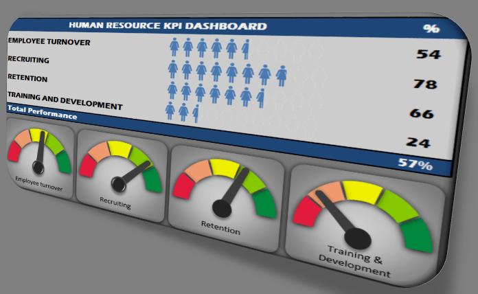 Human Resources KPI Scorecard Pinterest Gauges Microsoft Excel - Excel gauge dashboard templates