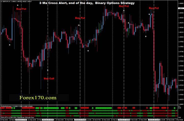 day trading forex alert