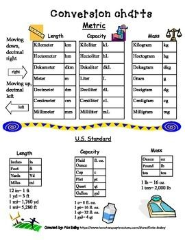 Metric Unit Conversion Us Standard Chart