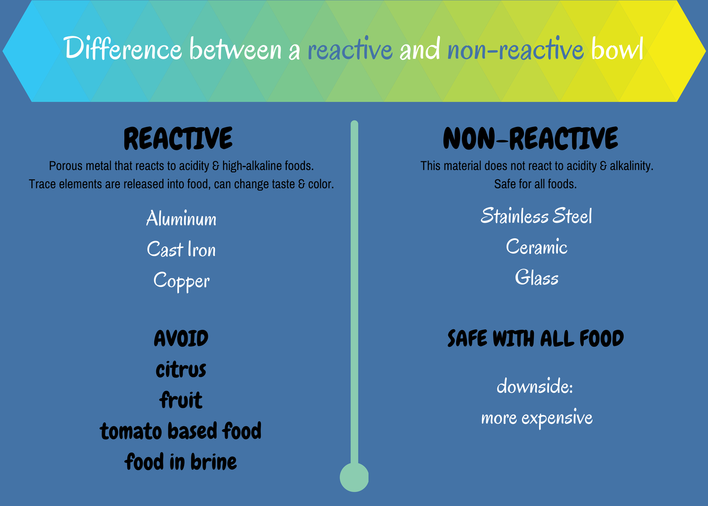 Difference Between Reactive and Non-Reactive Bowl | Food ...