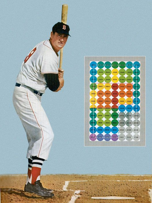 Ted Williams pitch location batting average chart by Sports Illustrated in  1968. | Ted williams, High school baseball, High school baseball players