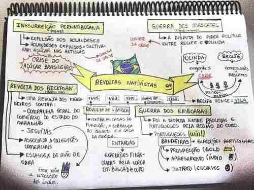 Mapas Mentais De História/geografia/portug(+de150)