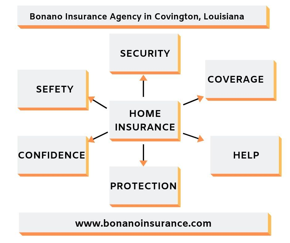 Pin By Bonano Insurance On Independent Insurance Agency Home Insurance Flood Insurance Independent Insurance