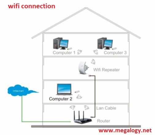How To Connect To Wifi Network In Laptop Easily 2020 Megalogy Wifi Network Wifi Wireless Networking