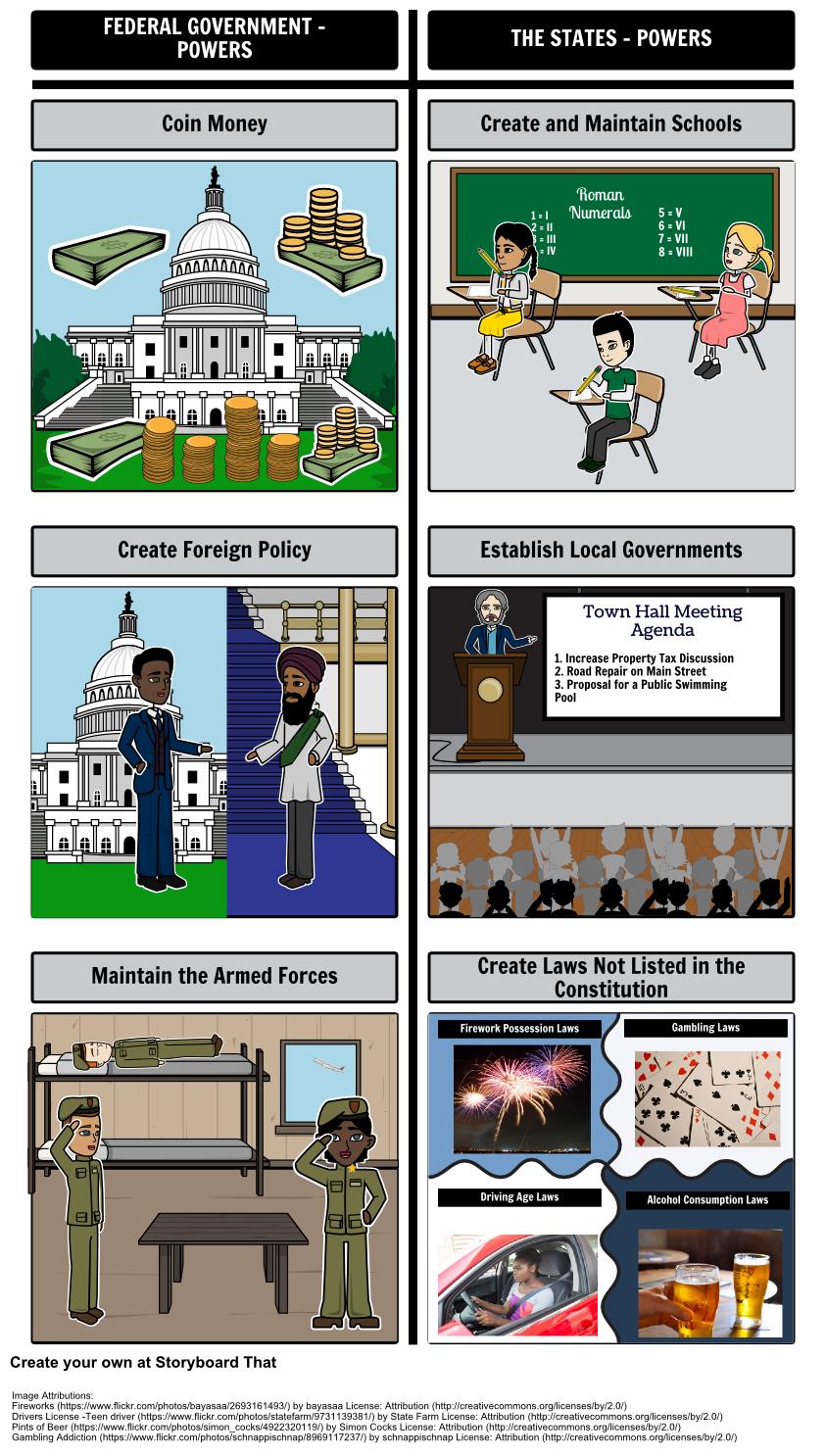 What Federalism Create A TChart Storyboard Comparing A