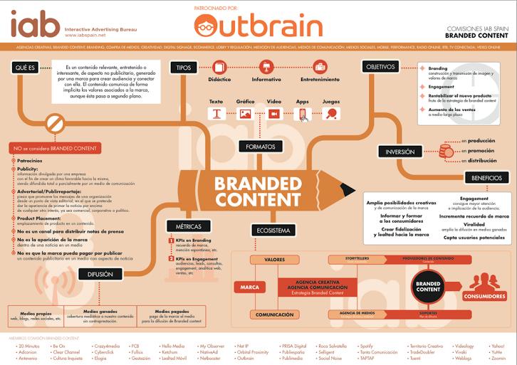 #infografía de +IABSpain Spain sobre #brandedcontent