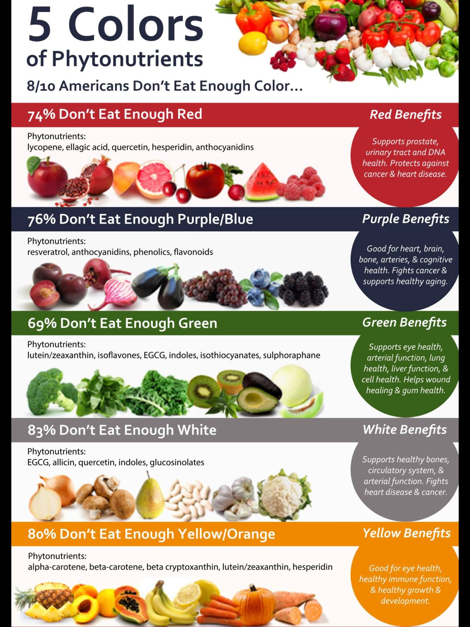 The 5 colors of phytonutrients health tips benefits the 5 colors of phytonutrients nvjuhfo Gallery