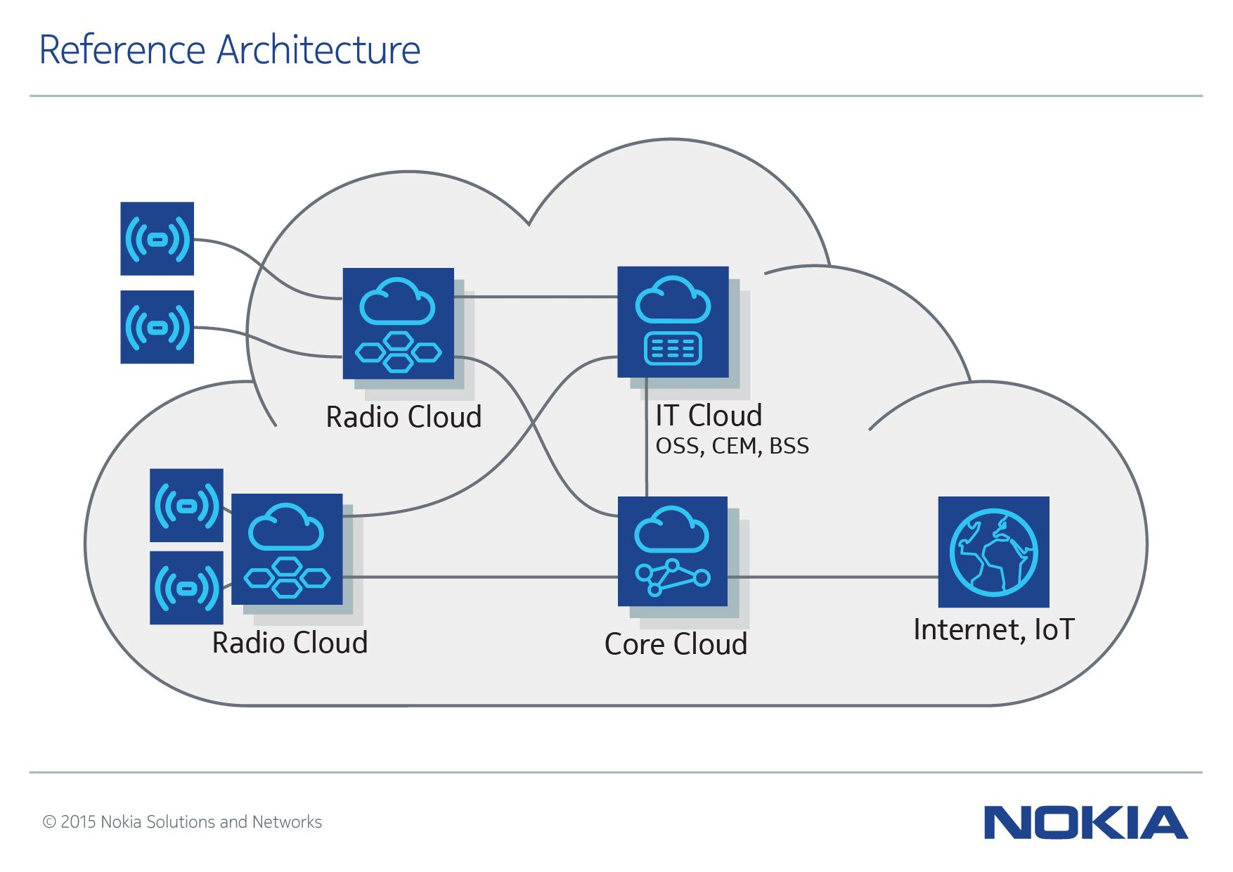 Nokia Networks Infographic Of Reference Architecture For Software Telco Cloud