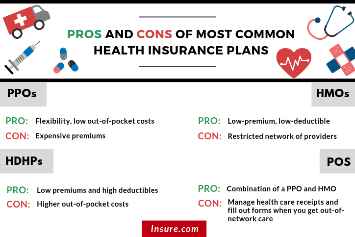 Pros And Cons Of Most Common Health Insurance Plans Health Insurance Plans High Deductible Health Plan Health Insurance
