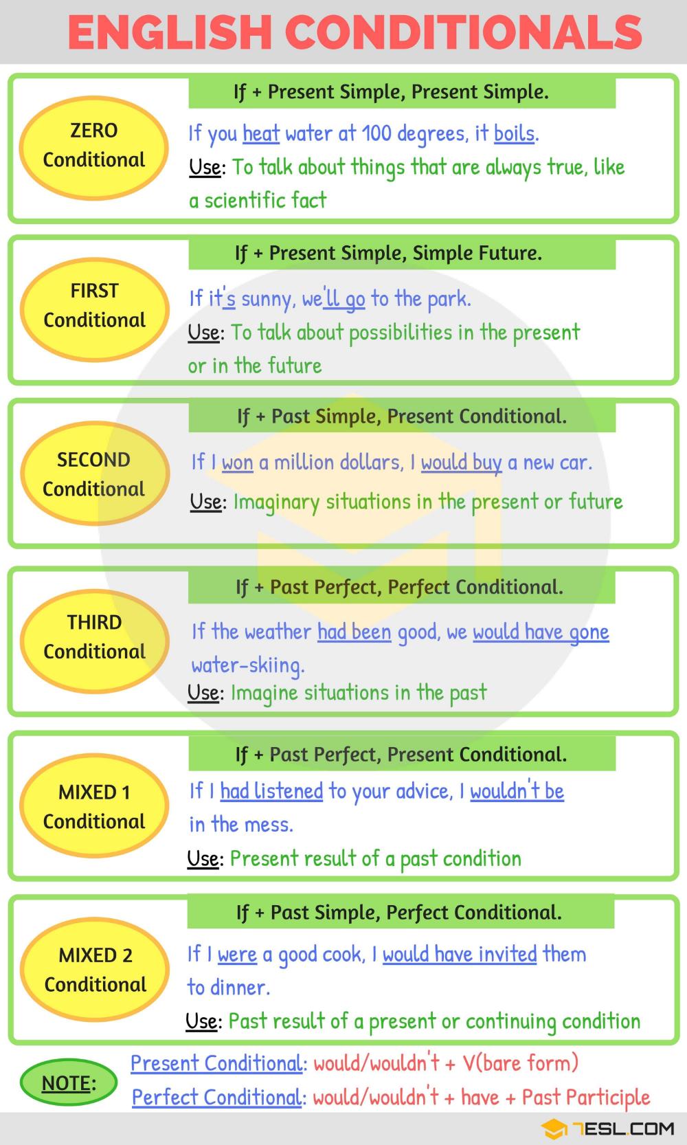 Conditionals Grammar Buscar Con Google Teaching English