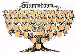 Stammbaum co ahnenforschung vordrucke stammbaum for Stammbaum zum ausdrucken